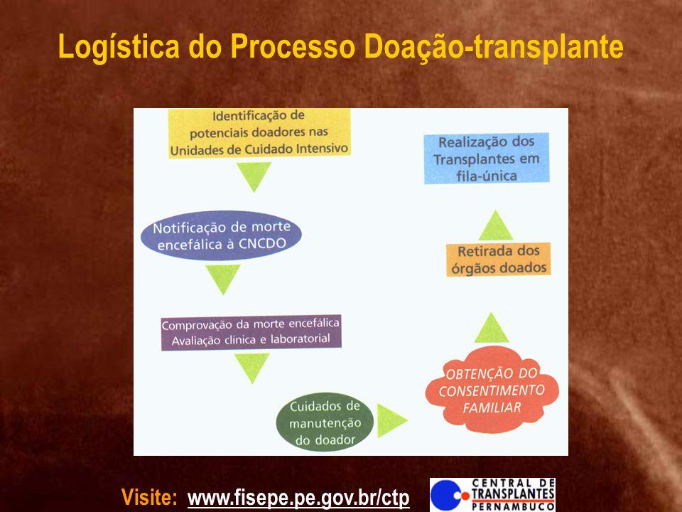 Logística do Processo Doação-transplante