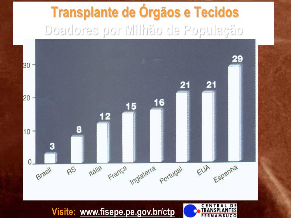 Transplante de Órgãos e Tecidos Doadores por Milhão de População