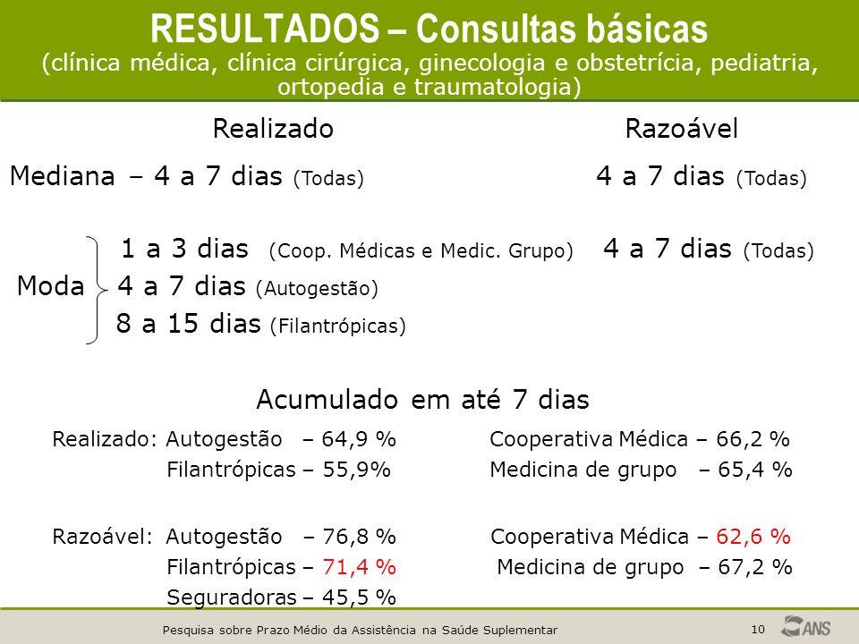 RESULTADOS – Consultas básicas (clínica médica, clínica cirúrgica, ginecologia e obstetrícia, pediatria, ortopedia e traumatologia)