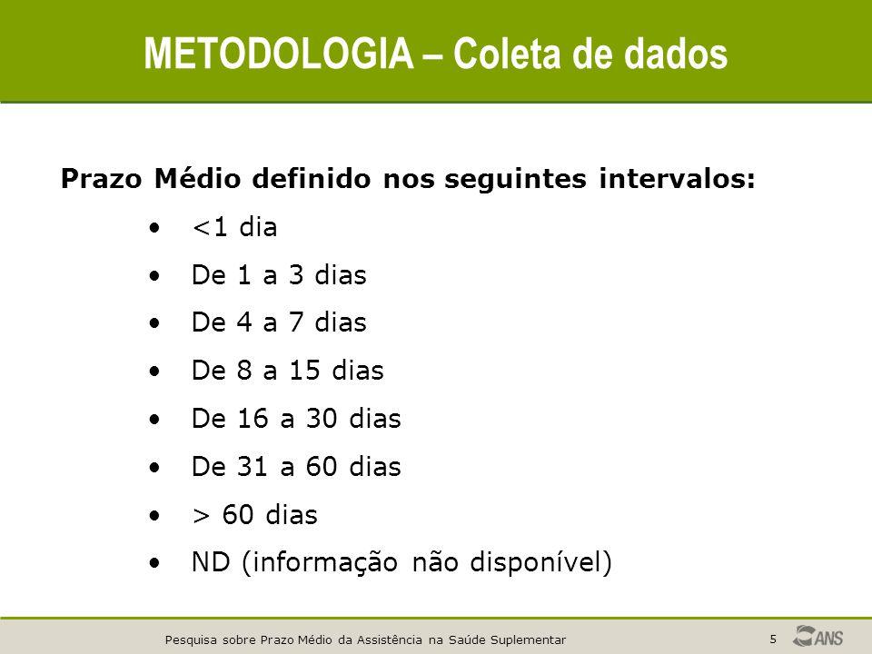 METODOLOGIA – Coleta de dados