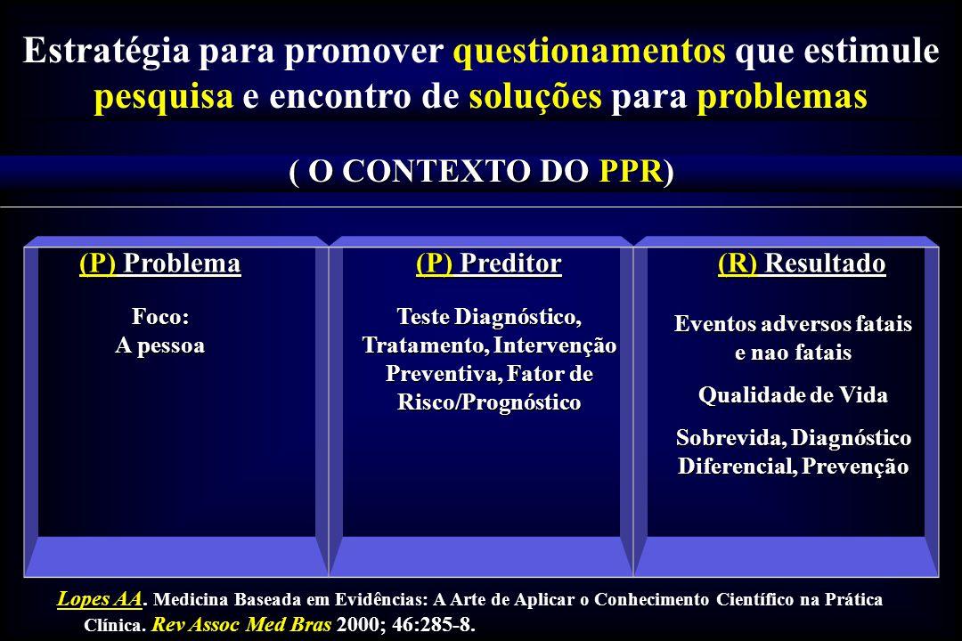 Estratégia para promover questionamentos que estimule pesquisa e encontro de soluções para problemas