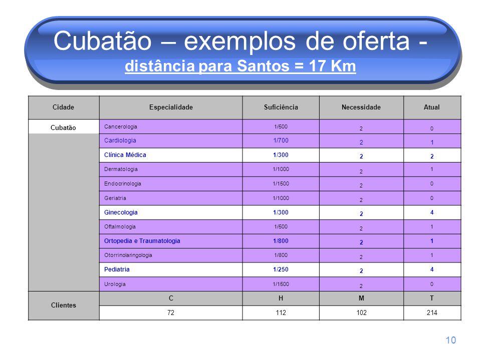 Cubatão – exemplos de oferta - distância para Santos = 17 Km