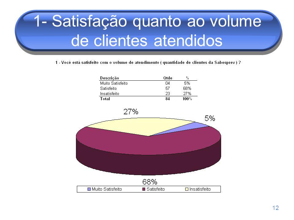 1- Satisfação quanto ao volume de clientes atendidos