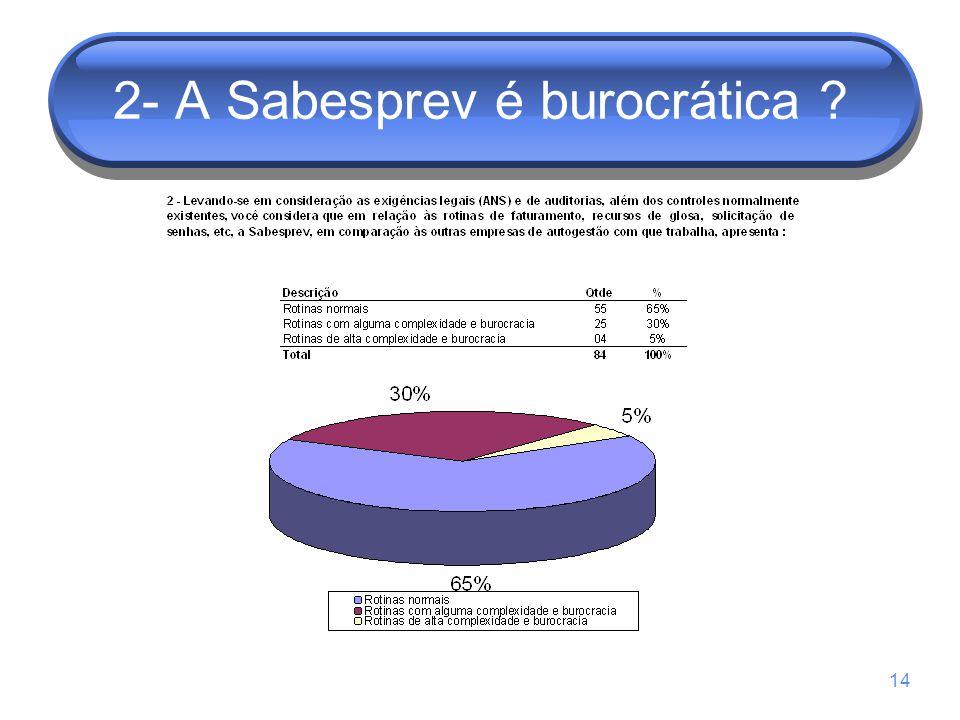 2- A Sabesprev é burocrática