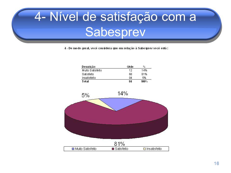4- Nível de satisfação com a Sabesprev