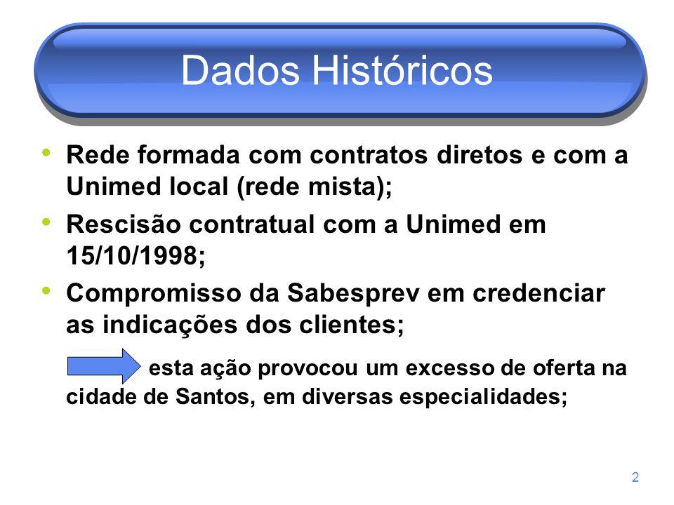 Dados Históricos Rede formada com contratos diretos e com a Unimed local (rede mista); Rescisão contratual com a Unimed em 15/10/1998;