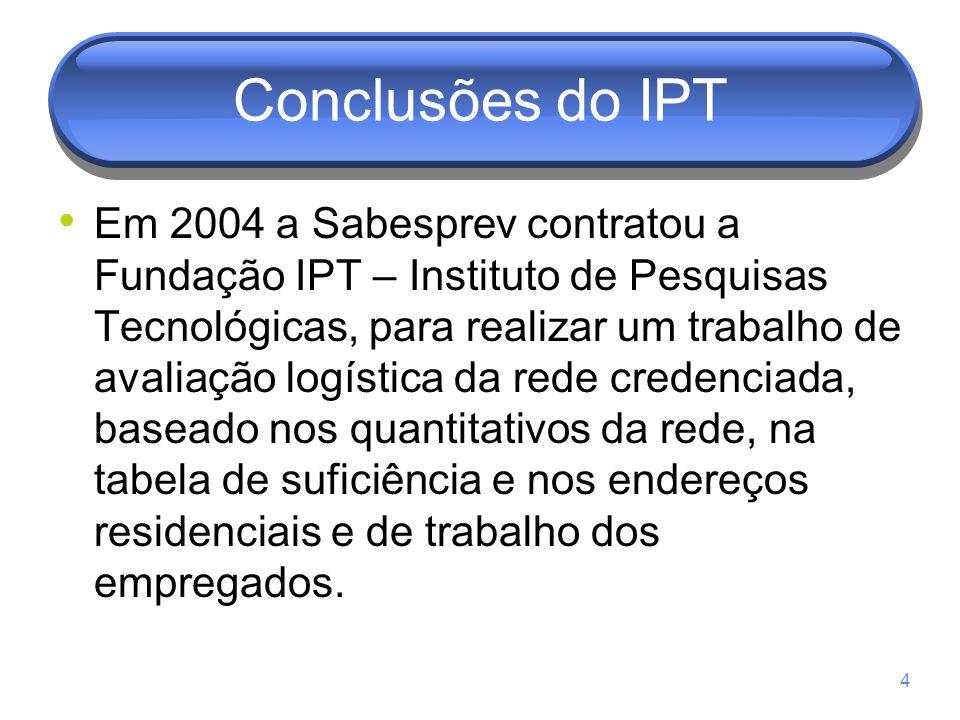 Conclusões do IPT