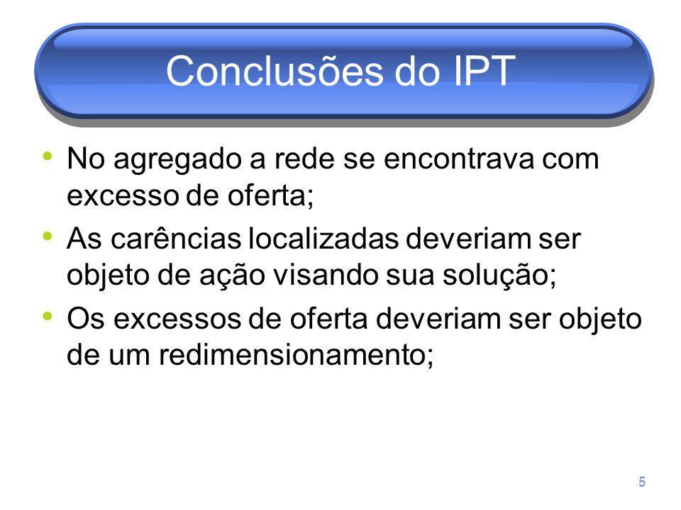 Conclusões do IPT No agregado a rede se encontrava com excesso de oferta; As carências localizadas deveriam ser objeto de ação visando sua solução;