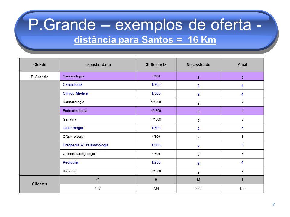 P.Grande – exemplos de oferta - distância para Santos = 16 Km
