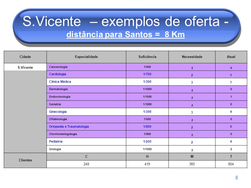 S.Vicente – exemplos de oferta - distância para Santos = 8 Km