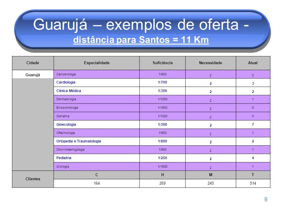 Guarujá – exemplos de oferta - distância para Santos = 11 Km