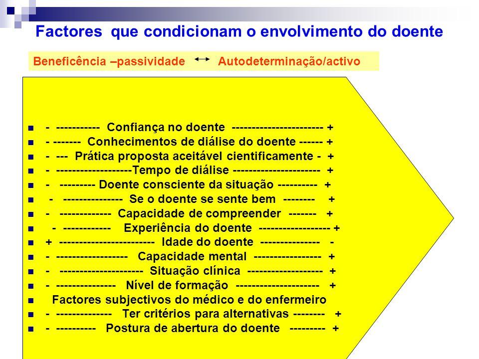 Factores que condicionam o envolvimento do doente