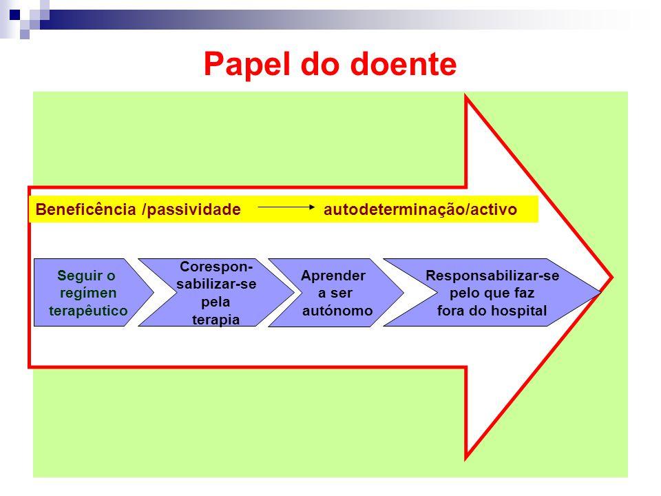 Papel do doente Beneficência /passividade autodeterminação/activo