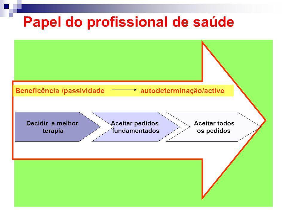 Papel do profissional de saúde