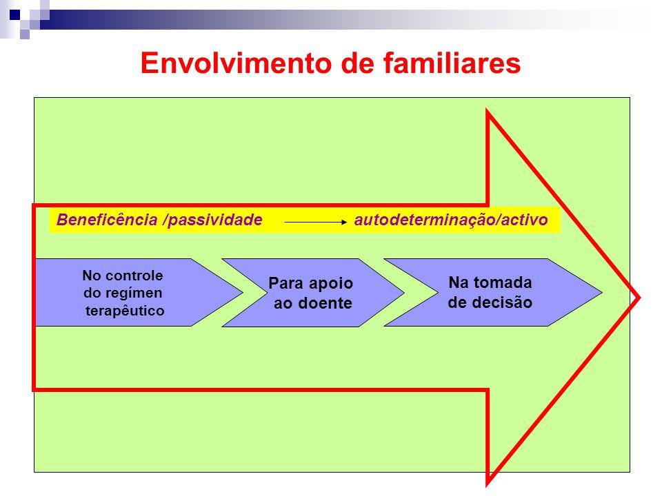 Envolvimento de familiares