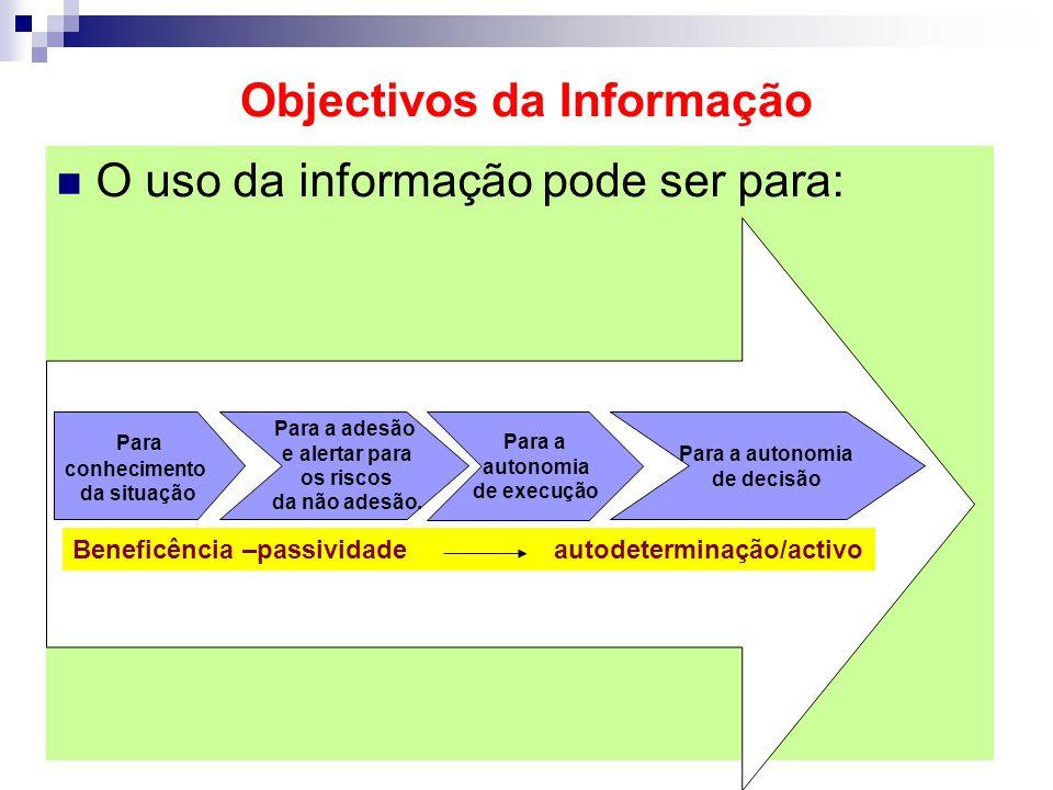 Objectivos da Informação