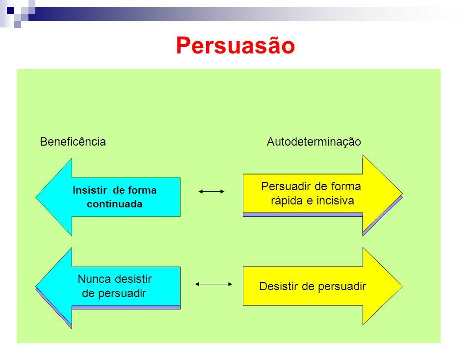 Persuasão Beneficência Autodeterminação Persuadir de forma