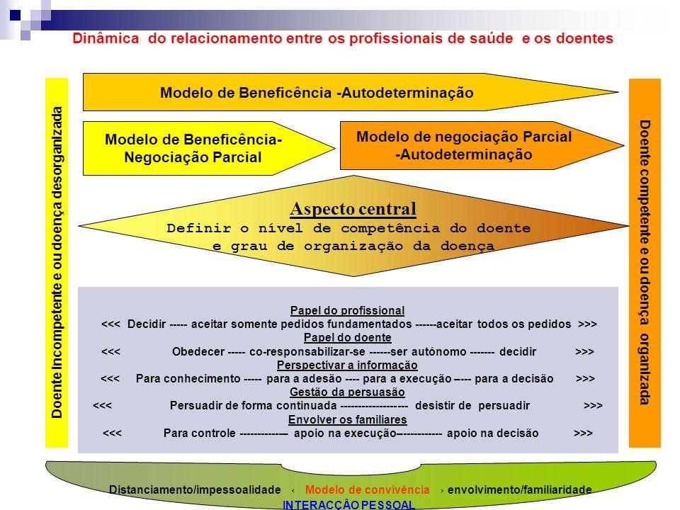 Dinâmica do relacionamento entre os profissionais de saúde e os doentes