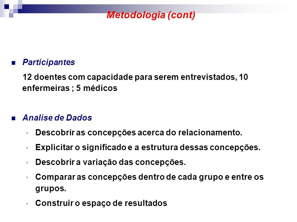 Metodologia (cont) Participantes