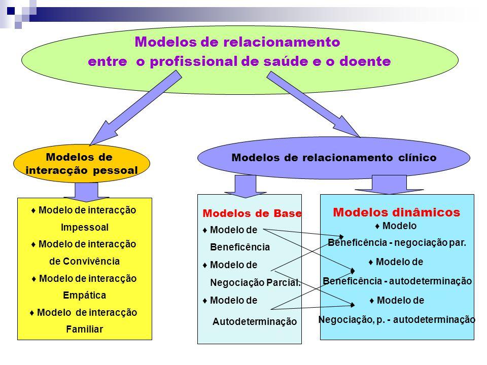 Modelos de relacionamento entre o profissional de saúde e o doente