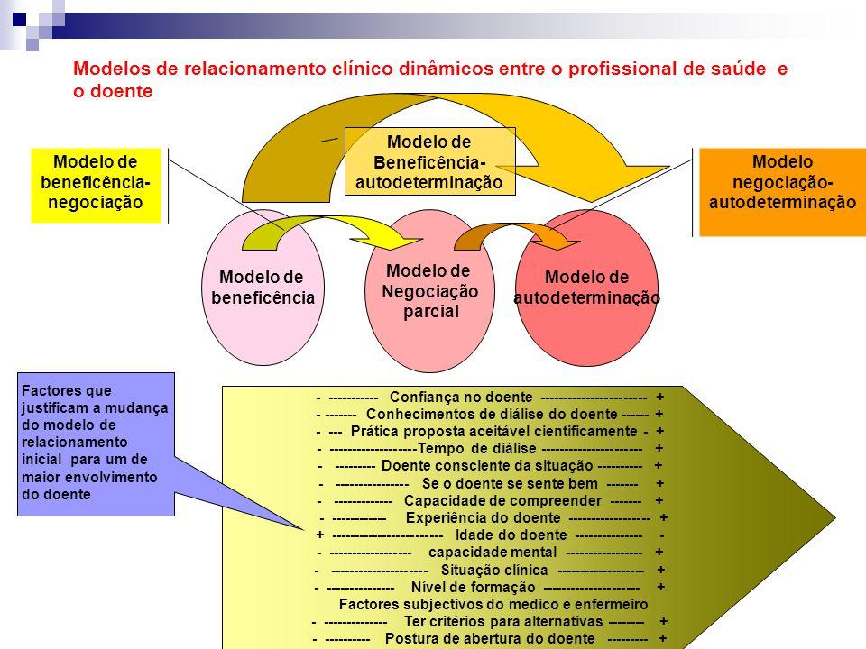 Modelos de relacionamento clínico dinâmicos entre o profissional de saúde e o doente