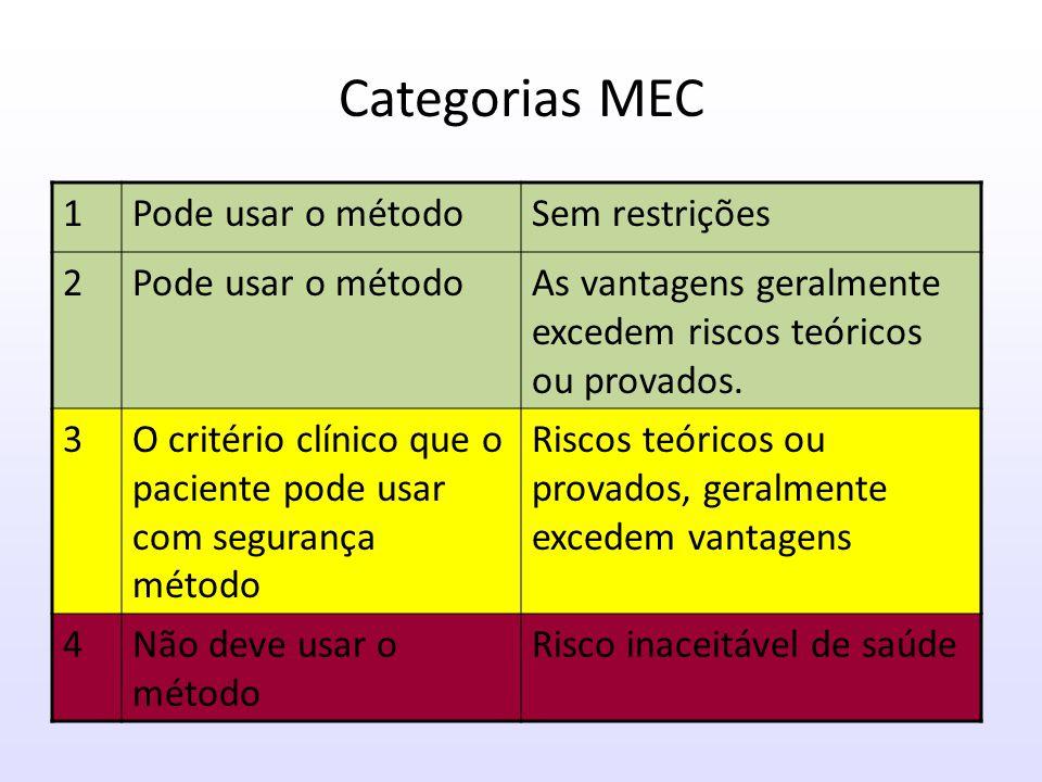 Categorias MEC 1 Pode usar o método Sem restrições 2
