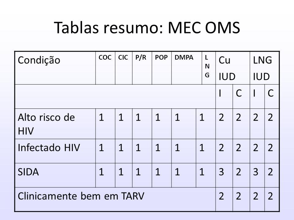 Tablas resumo: MEC OMS Condição Cu IUD I C Alto risco de HIV 1 2