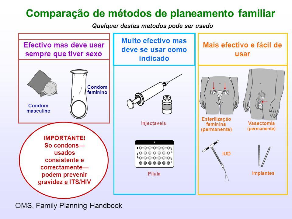 Comparação de métodos de planeamento familiar