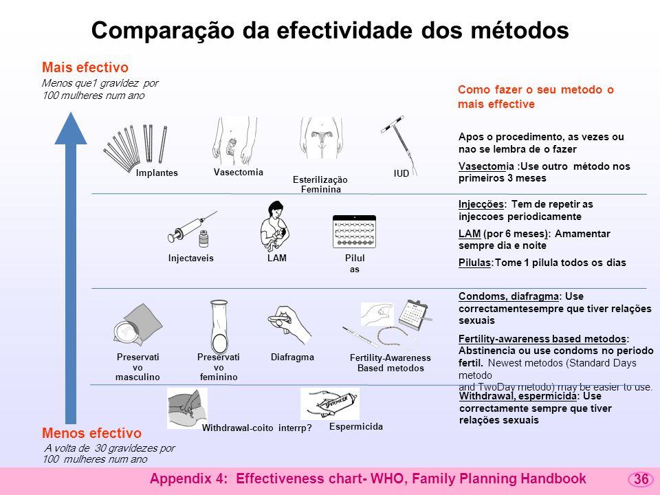 Comparação da efectividade dos métodos