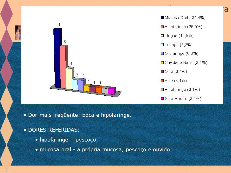 Revisão de Literatura Sintomas Dolorosos TRABALHO PILOTO: