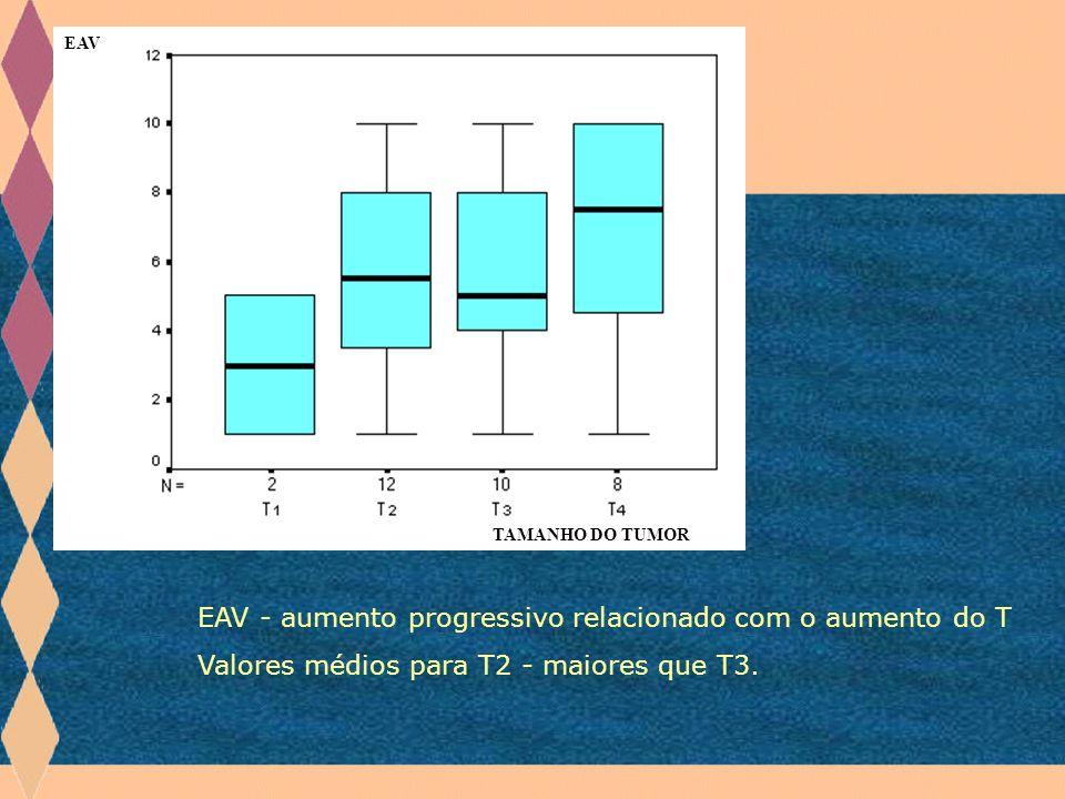 EAV - aumento progressivo relacionado com o aumento do T
