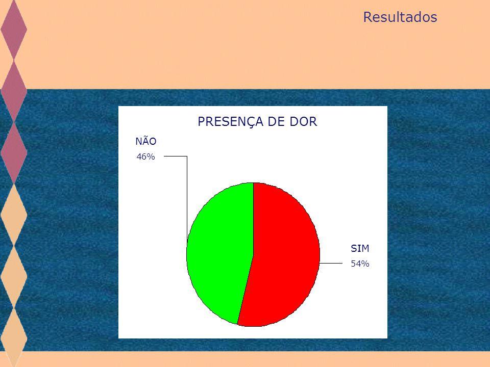 Resultados SIM 54% NÃO 46% PRESENÇA DE DOR