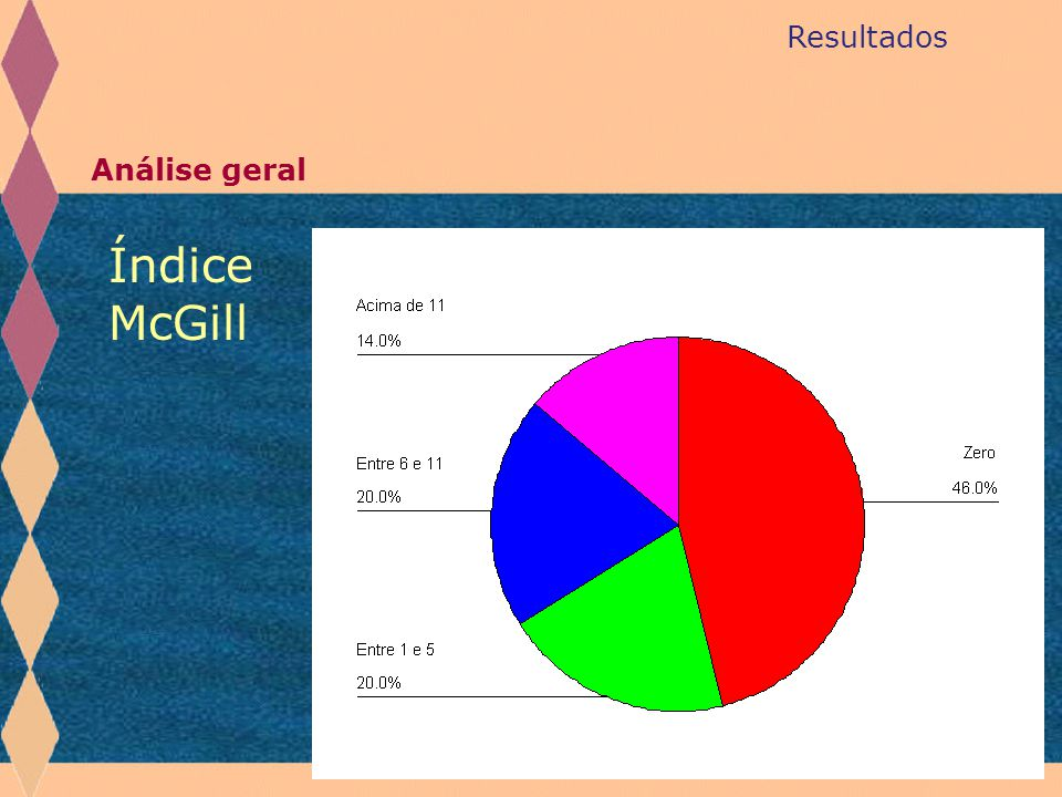 Resultados Análise geral Índice McGill
