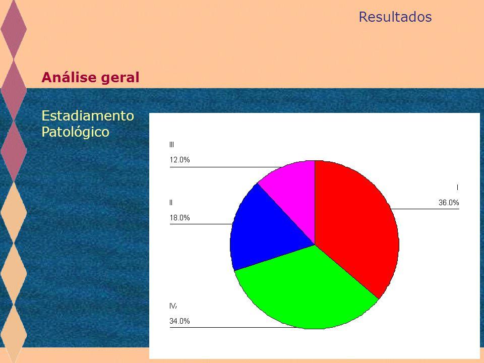 Resultados Análise geral Estadiamento Patológico