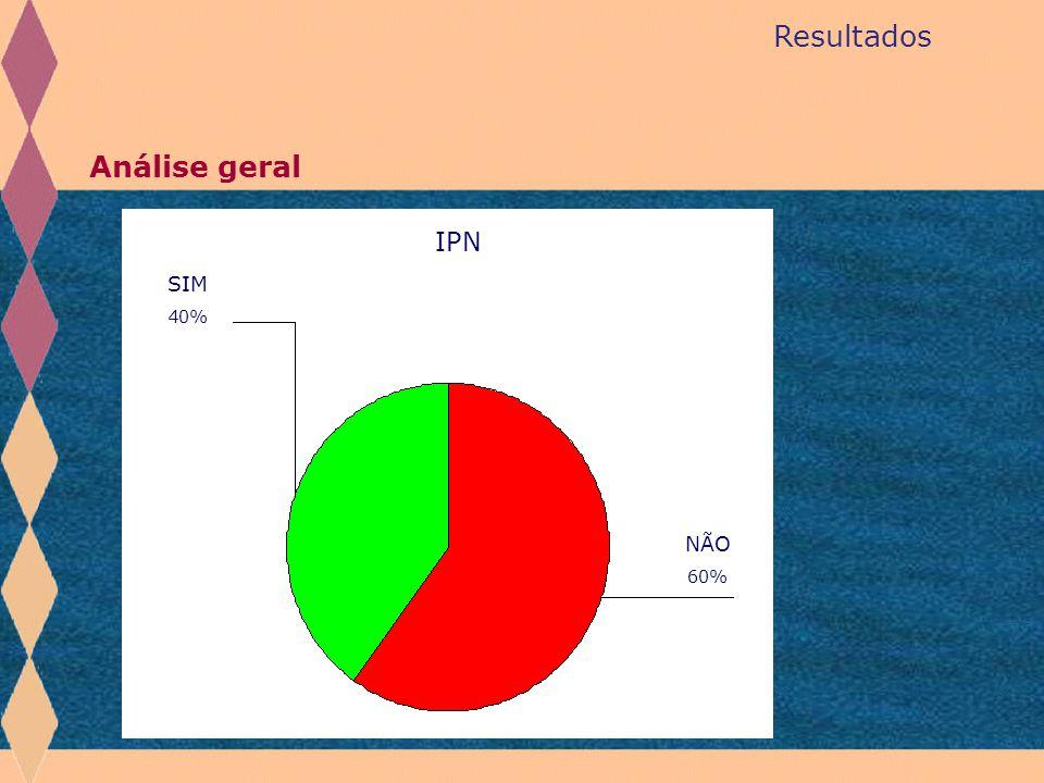 Resultados Análise geral IPN SIM 40% NÃO 60%
