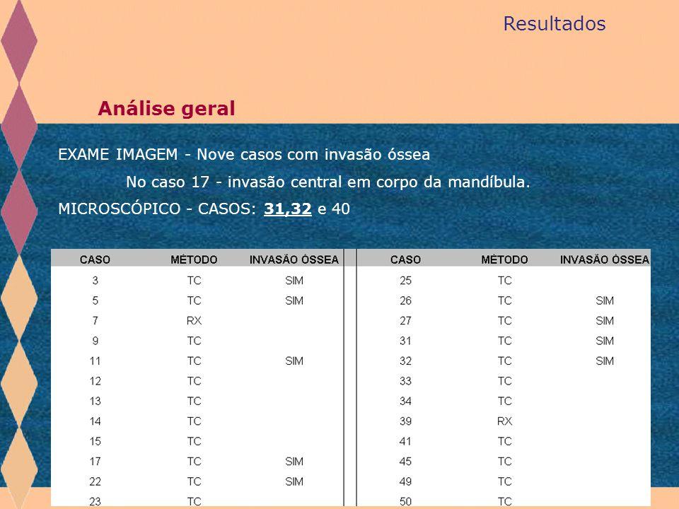 Resultados Análise geral EXAME IMAGEM - Nove casos com invasão óssea
