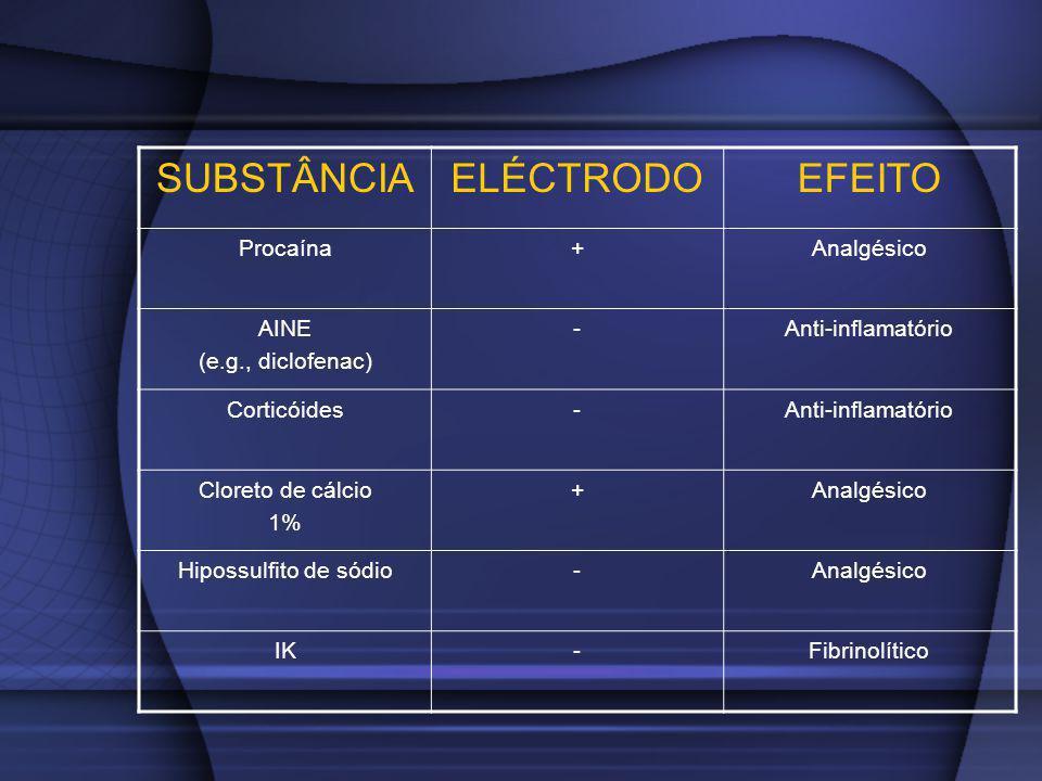 SUBSTÂNCIA ELÉCTRODO EFEITO Procaína + Analgésico AINE