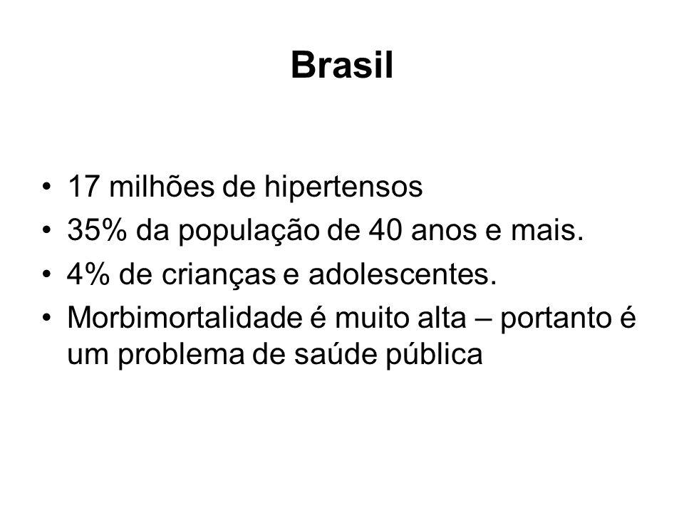 Brasil 17 milhões de hipertensos 35% da população de 40 anos e mais.