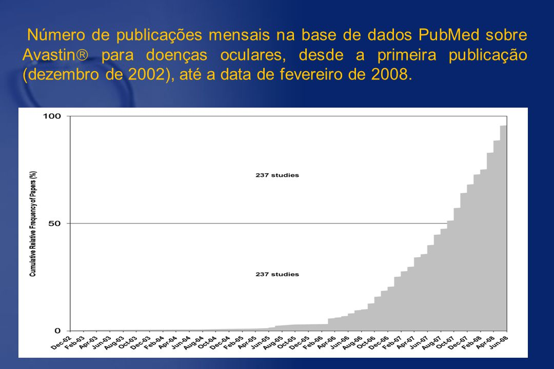 Número de publicações mensais na base de dados PubMed sobre Avastin para doenças oculares, desde a primeira publicação (dezembro de 2002), até a data de fevereiro de 2008.