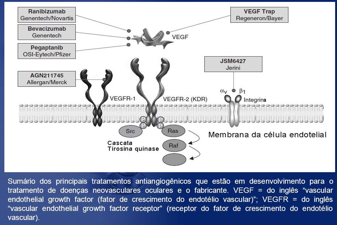 Sumário dos principais tratamentos antiangiogênicos que estão em desenvolvimento para o tratamento de doenças neovasculares oculares e o fabricante.