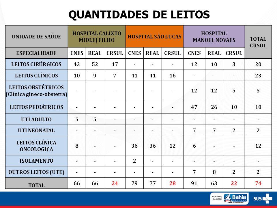 QUANTIDADES DE LEITOS UNIDADE DE SAÚDE HOSPITAL CALIXTO MIDLEJ FILHO