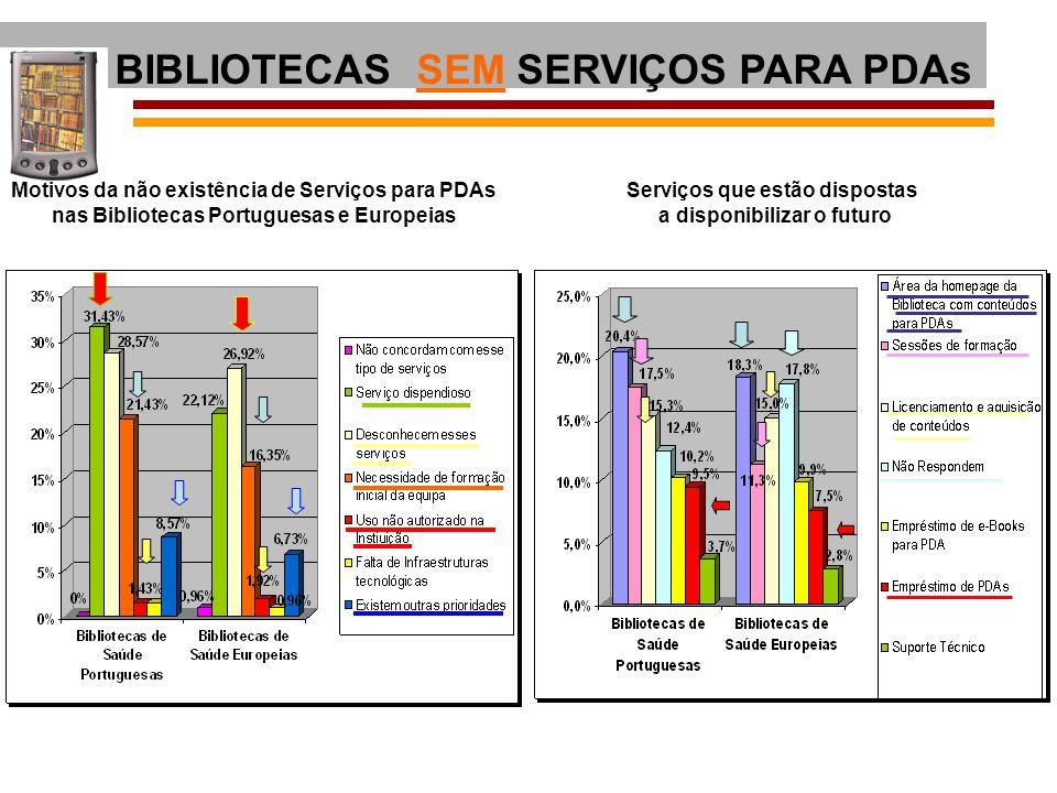 Motivos da não existência de Serviços para PDAs
