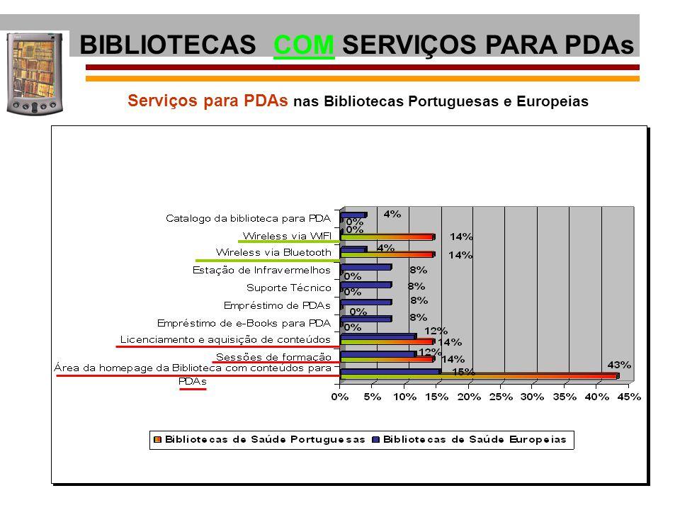 Serviços para PDAs nas Bibliotecas Portuguesas e Europeias