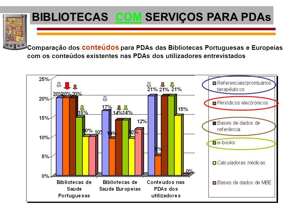 BIBLIOTECAS COM SERVIÇOS PARA PDAs