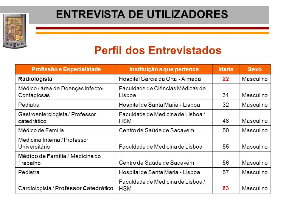 Perfil dos Entrevistados Instituição a que pertence