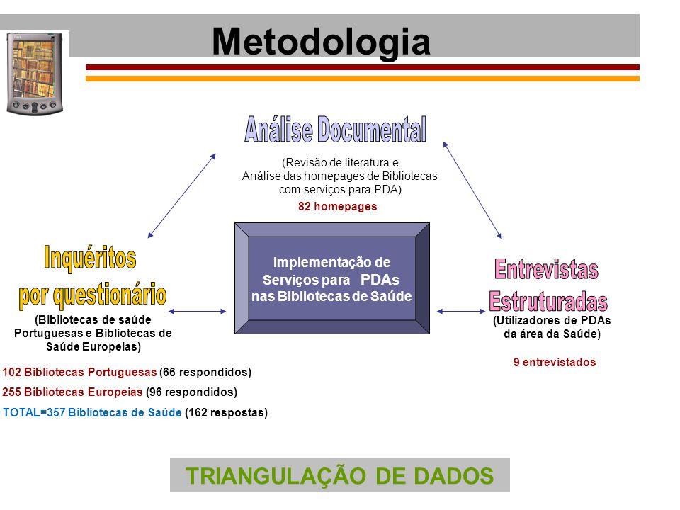 Metodologia TRIANGULAÇÃO DE DADOS Análise Documental Inquéritos