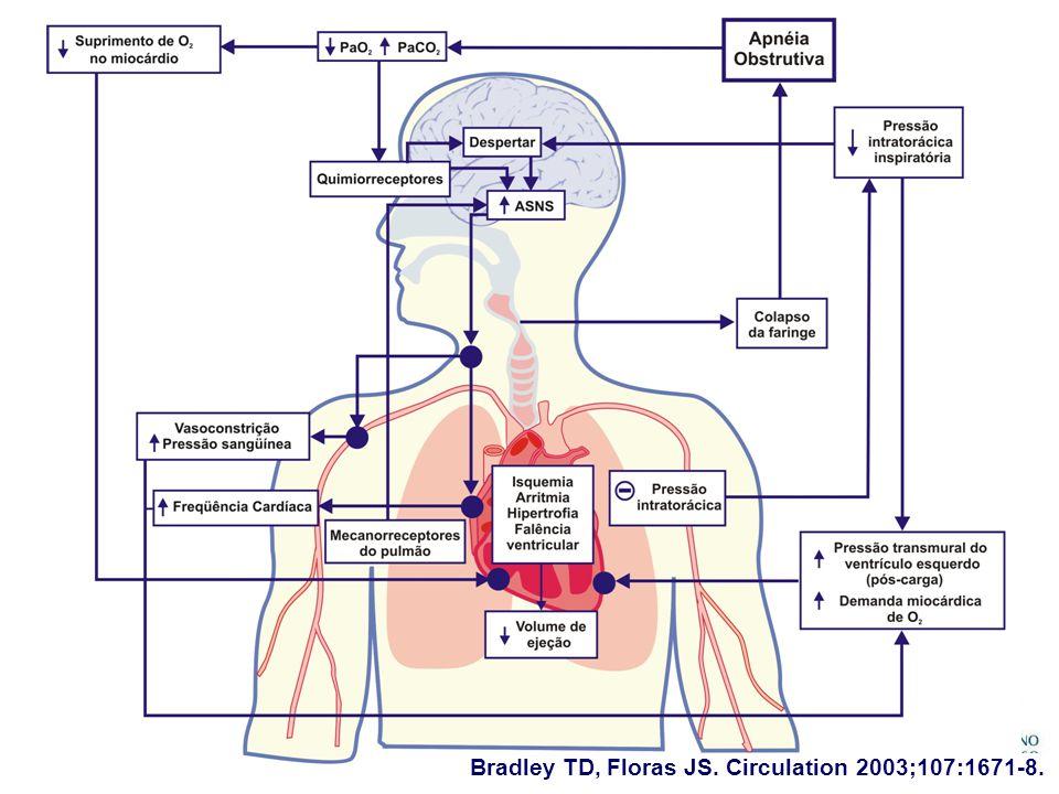 Bradley TD, Floras JS. Circulation 2003;107:1671-8.
