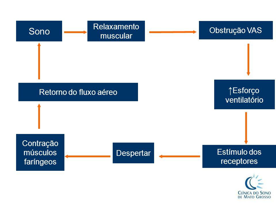 Sono ↑Esforço Relaxamento Obstrução VAS muscular
