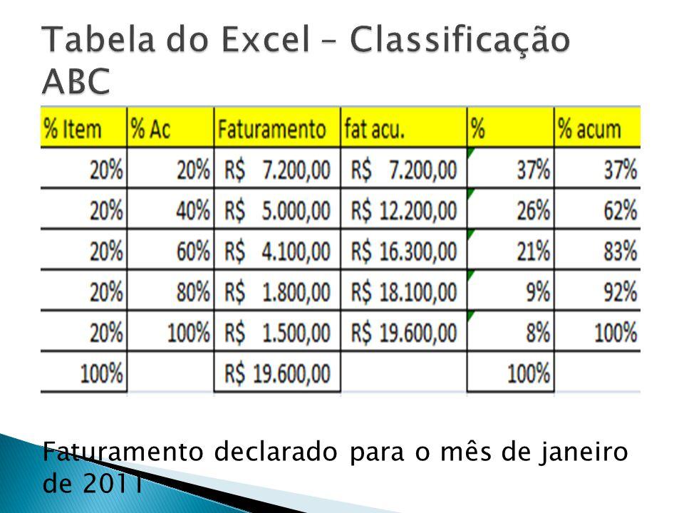 Tabela do Excel – Classificação ABC
