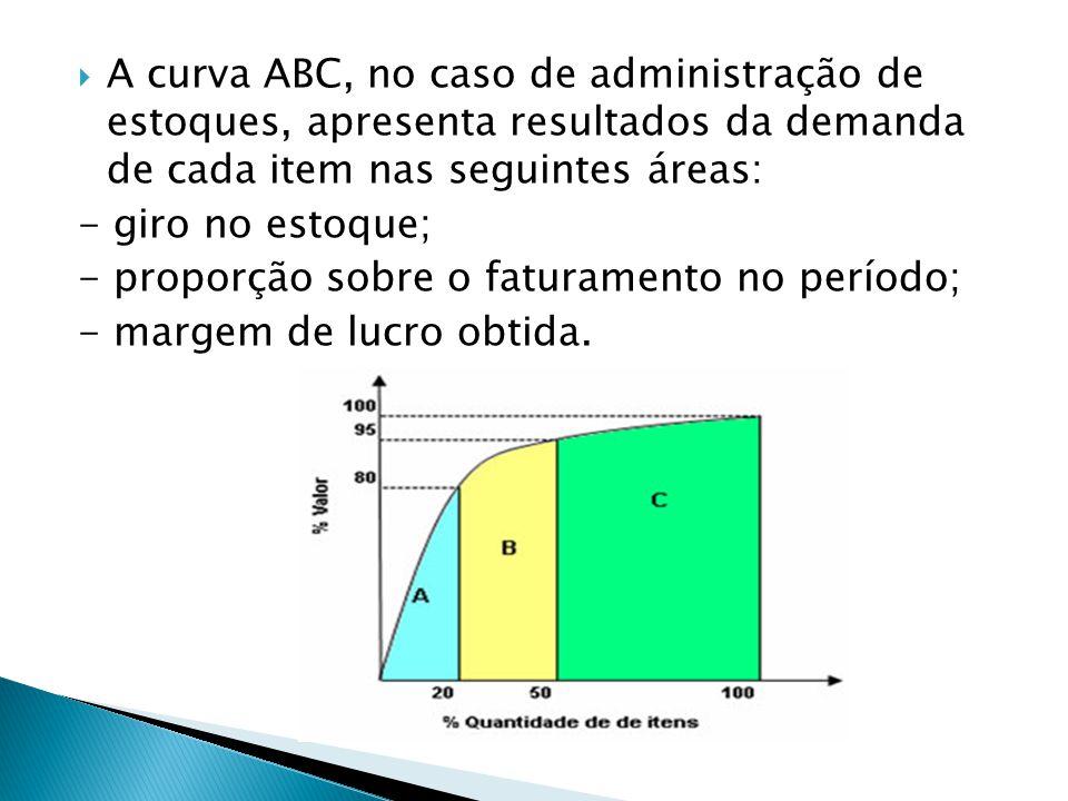 A curva ABC, no caso de administração de estoques, apresenta resultados da demanda de cada item nas seguintes áreas:
